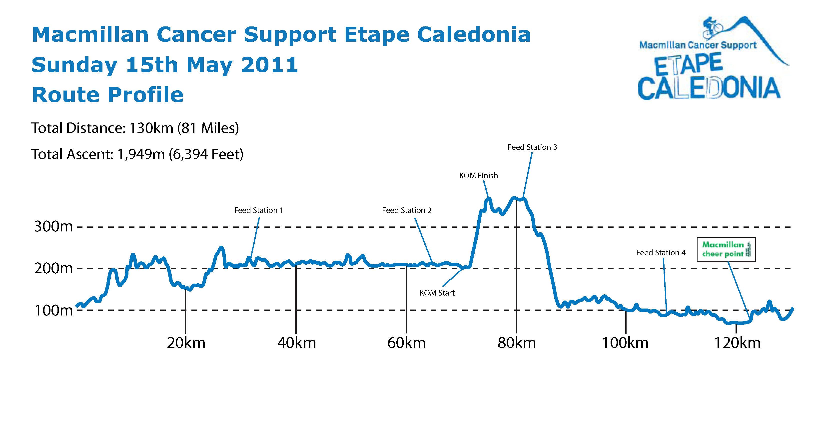 The Caledonian Etape